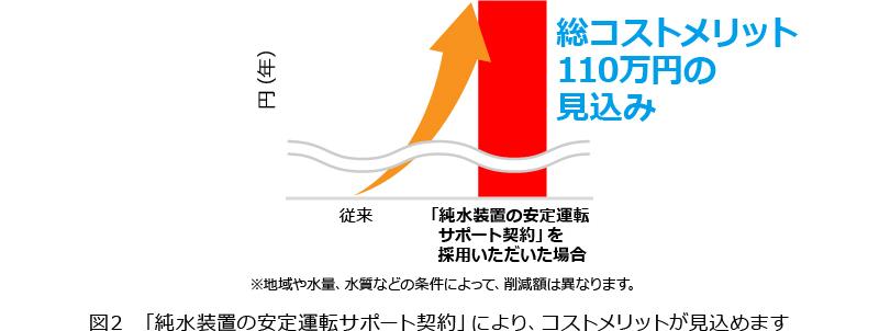 図2 「純水装置の安定運転サポート契約」により、コストメリットが見込めます グラフ