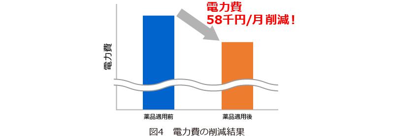 図4 電力費の削減結果