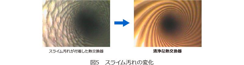 図5 スライム汚れの変化
