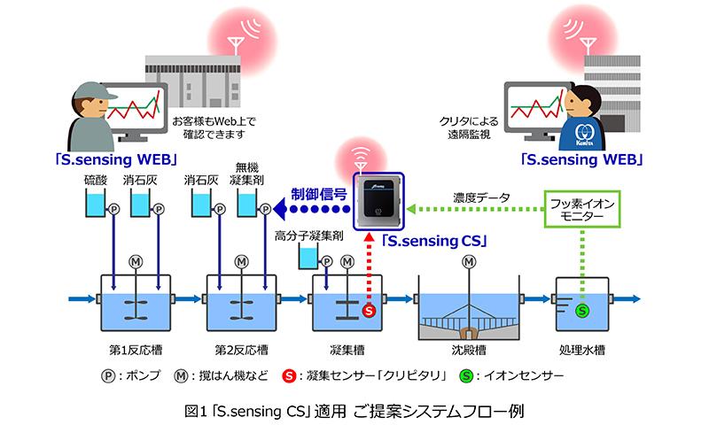 図1「S.sensing CS」適用 ご提案システムフロー例