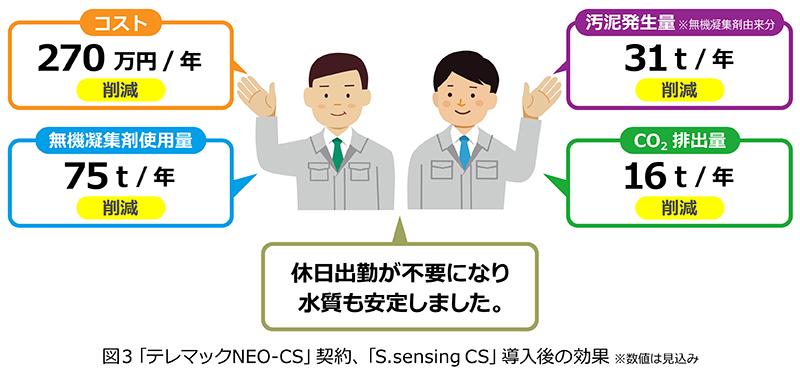 図3 「S.sensing CS」導入による効果
