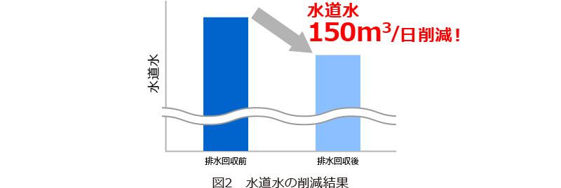 水道水150m3/日 削減! グラフ