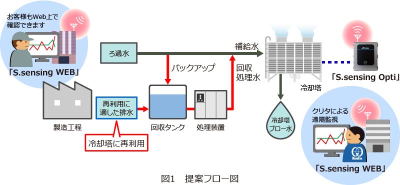 図2 提案フロー図