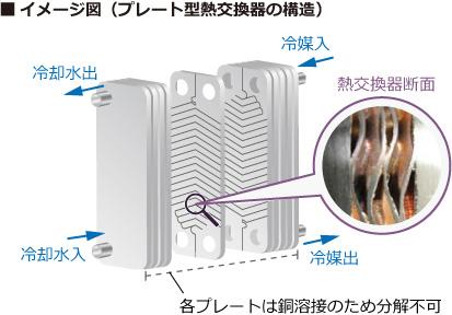 プレート型熱交換器の構造