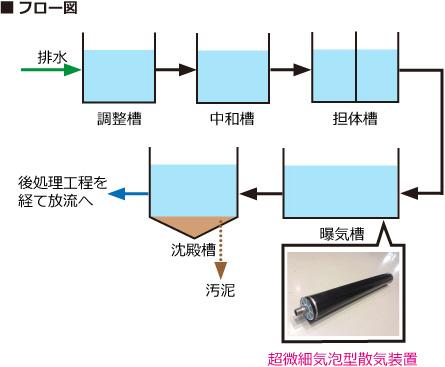 排水処理設備フロー図