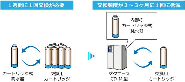カートリッジ式純水器の交換頻度低減