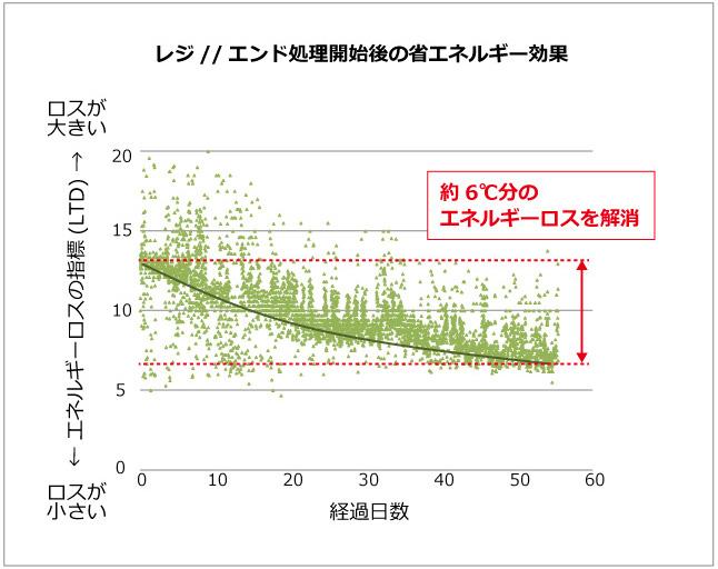 冷凍機の消費エネルギーグラフ
