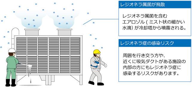 スライムが発生している冷却塔の