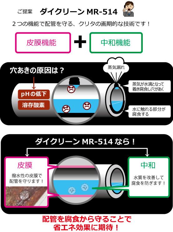 ダイクリーンMR-514の腐食抑制効果
