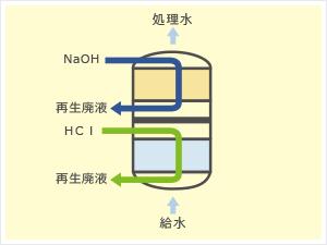 処理水質の高純度化を実現する新型再生式純水装置DBP