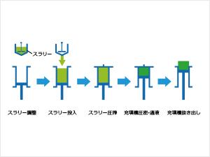 医薬品向け分離精製技術液体クロマトグラフィー設備