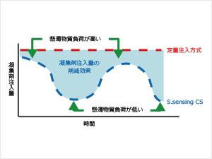 薬注量を自動で最適化する制御装置S.sensing CS