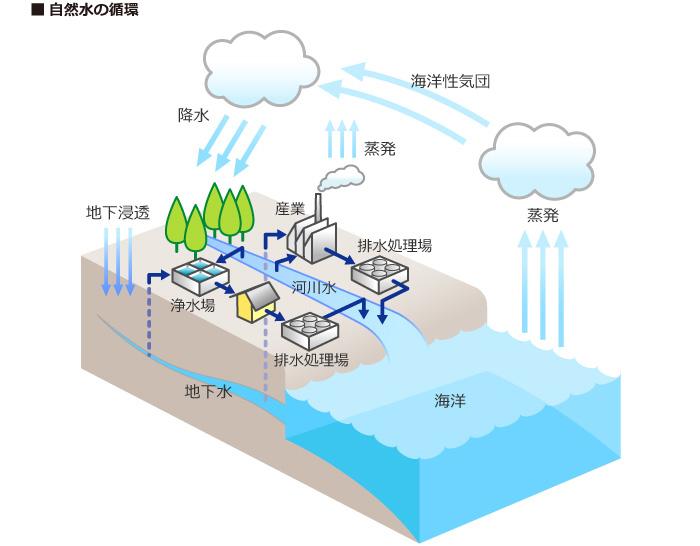 自然水の循環