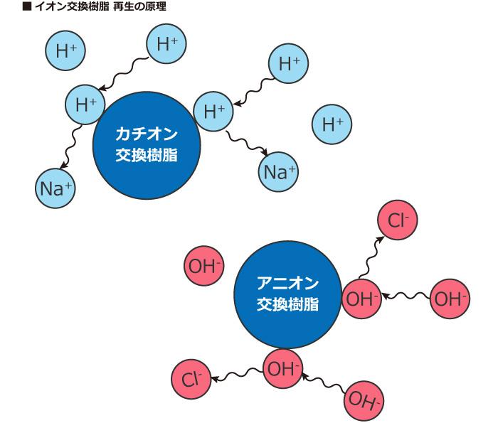 イオン交換樹脂を再生する原理