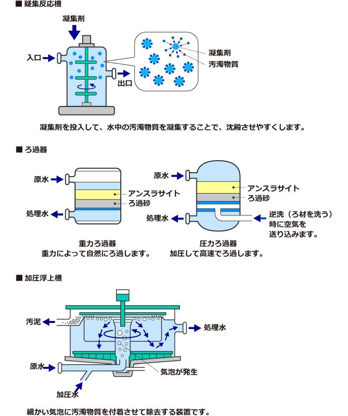 ろ過器と凝集反応槽、加圧浮上槽のしくみ