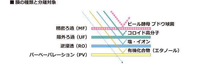 膜の種類と分離対象