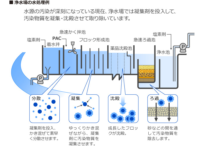 浄水場の水処理例