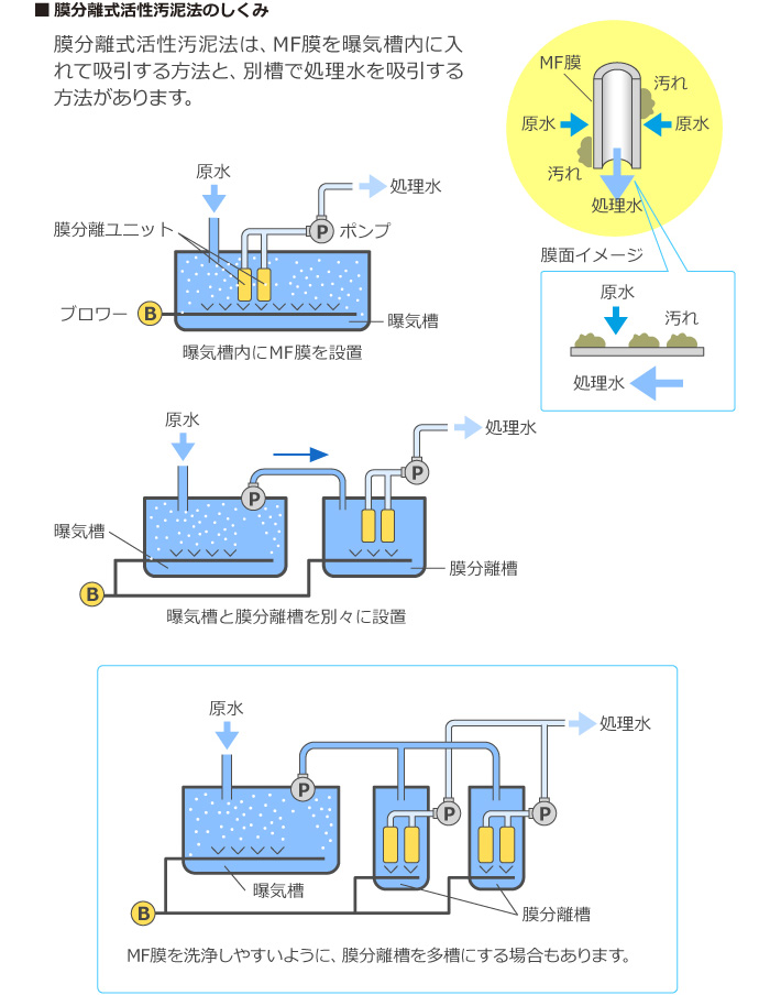 膜分離式活性汚泥法のしくみ