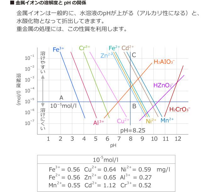 金属イオンの溶解度とpHの関係