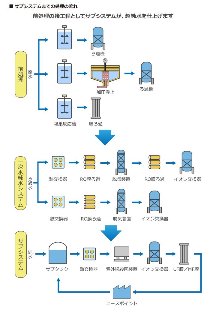 サブシステムまでの処理の流れ