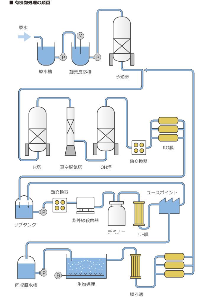 有機物処理の順番