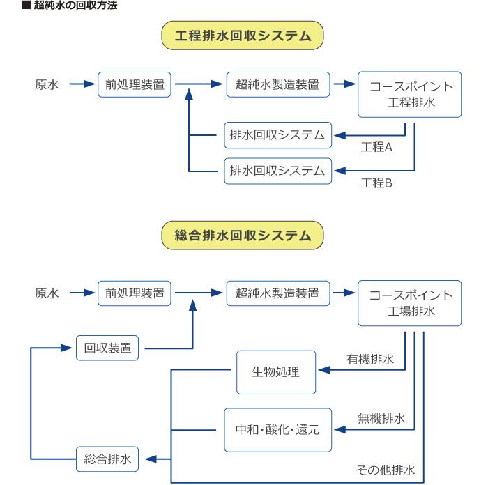 超純水の回収方法