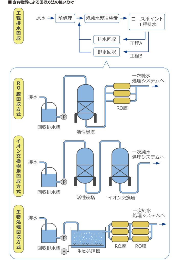 含有物質による回収方法の使い分け