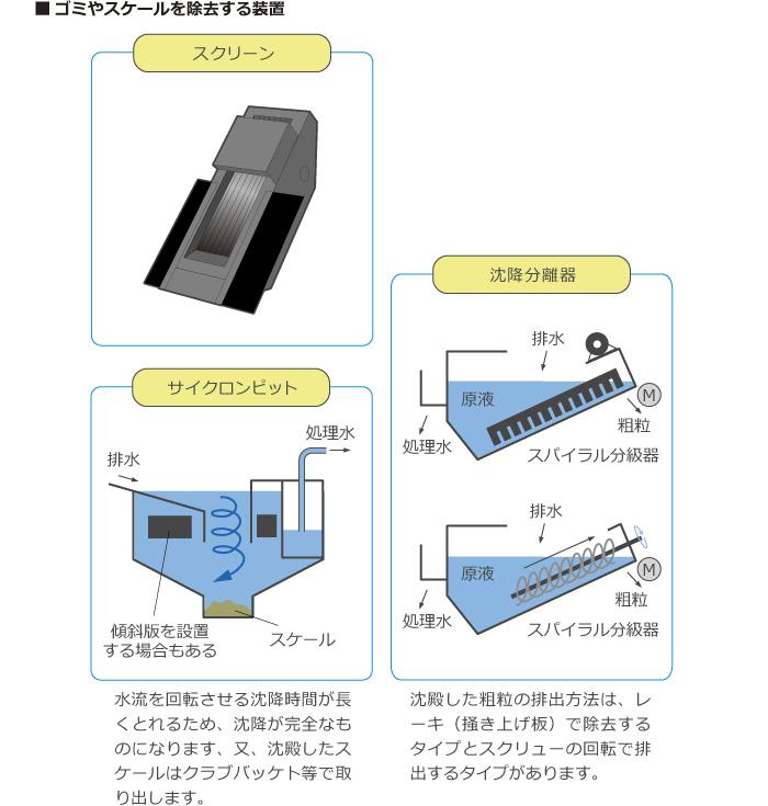 ゴミやスケールを除去する装置