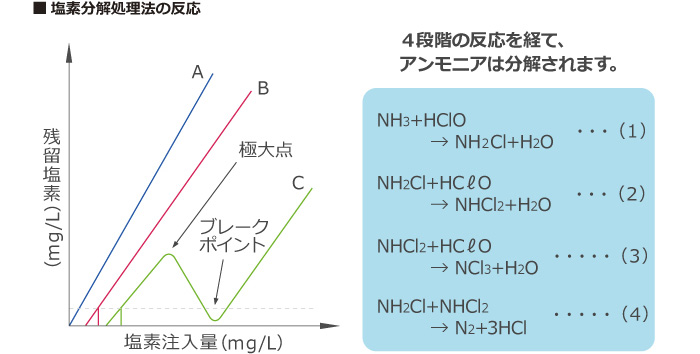塩素分解処理法の反応