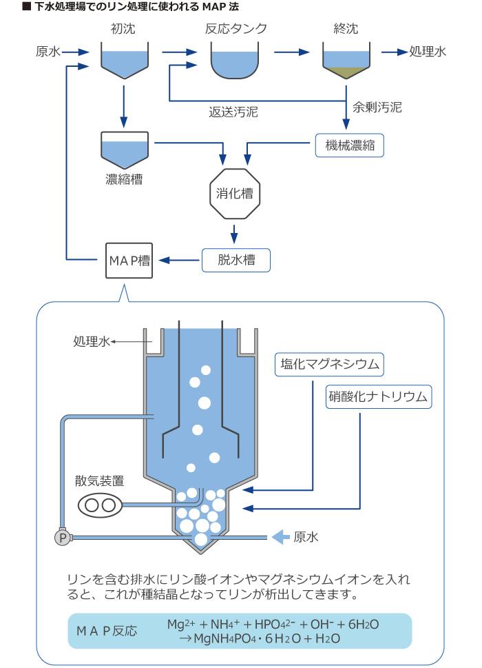 下水処理場でのリン処理に使われるMAP法