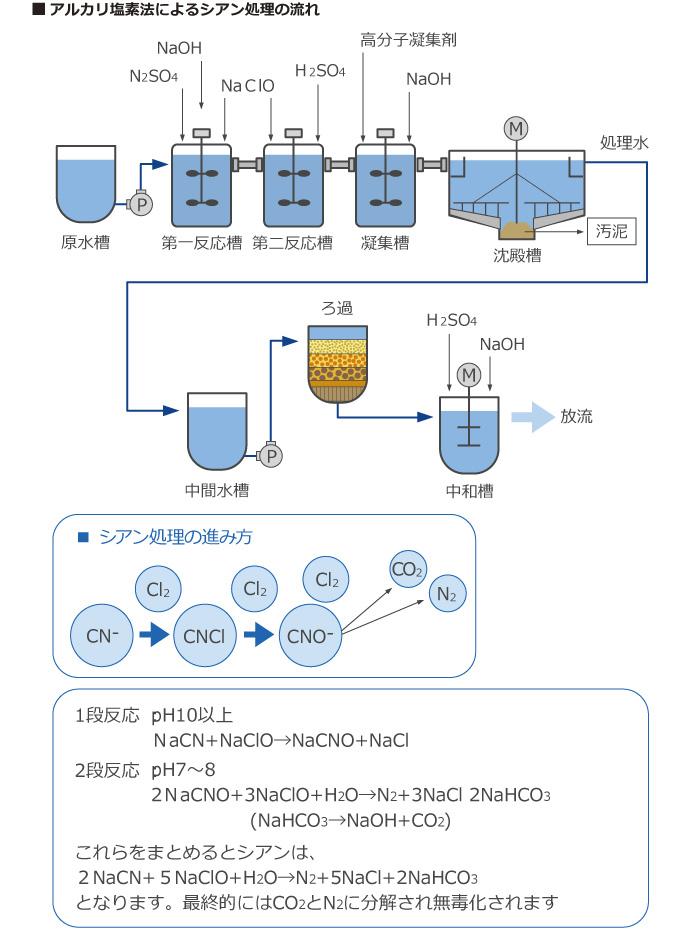アルカリ塩素法によるシアン処理の流れ