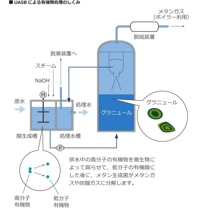 UASBによる有機物処理のしくみ