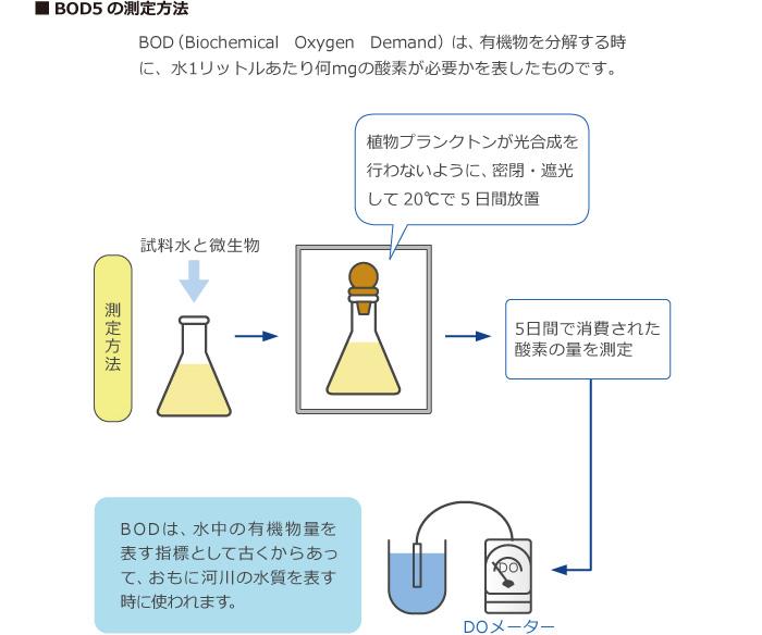 水処理技術のキーワード「BOD」|水処理に関するご相談は【栗田工業】