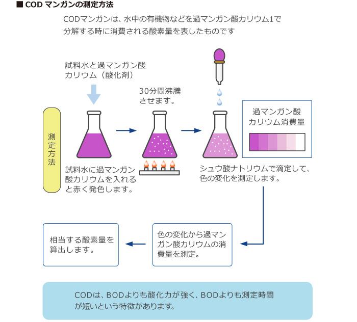 CODマンガンの測定方法