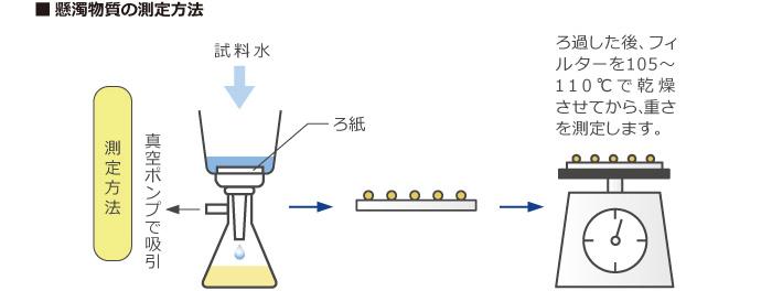 懸濁物質(SS)の測定方法