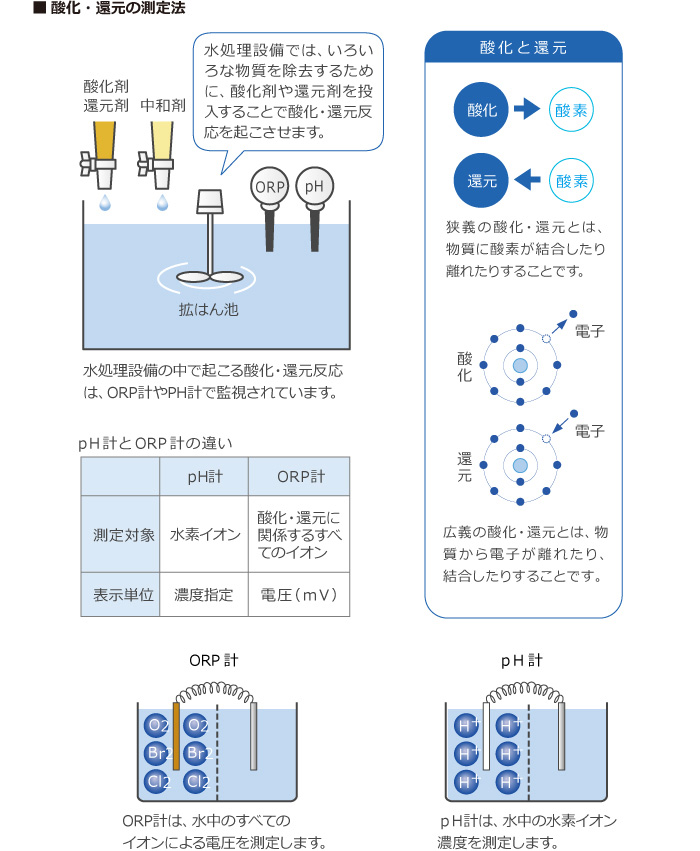 酸化還元の測定法